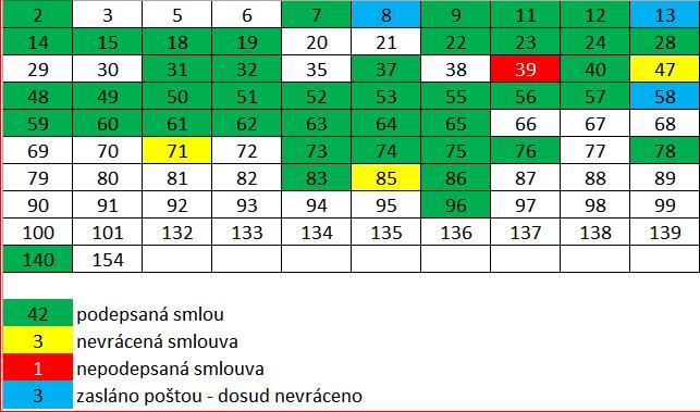 Smlouvy k 23. 5. 2017